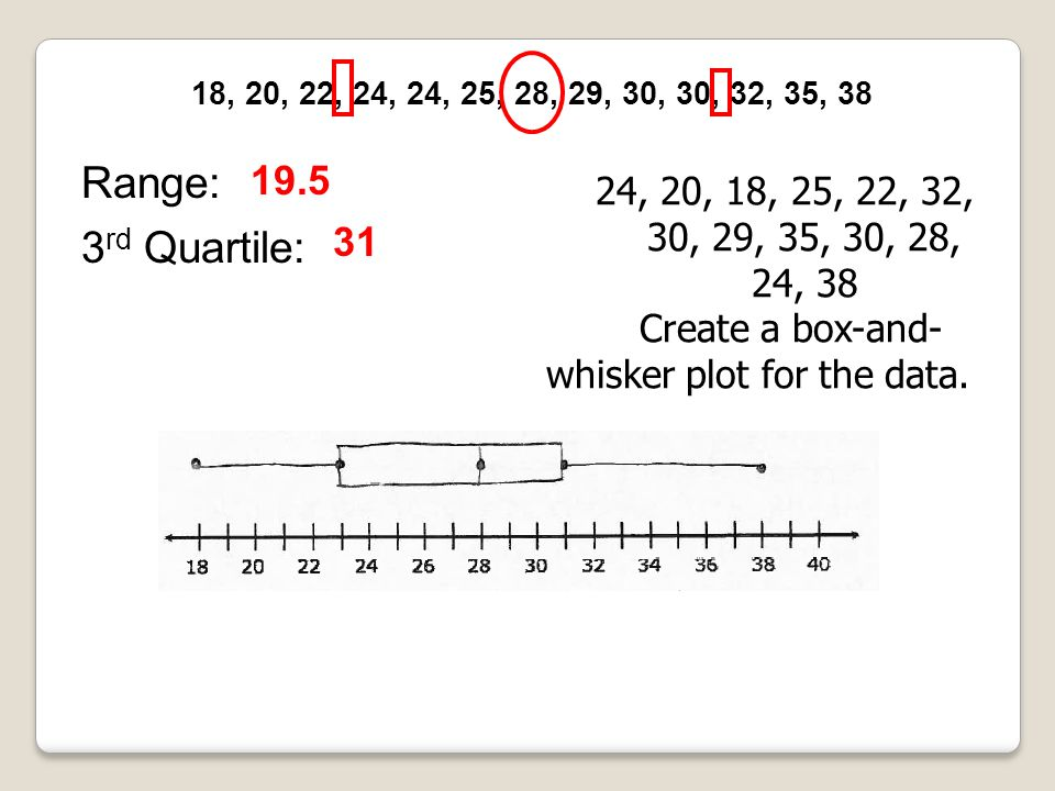 Create a box-and-whisker plot for the data.