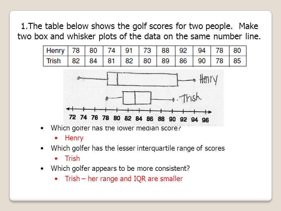 The table below shows the golf scores for two people