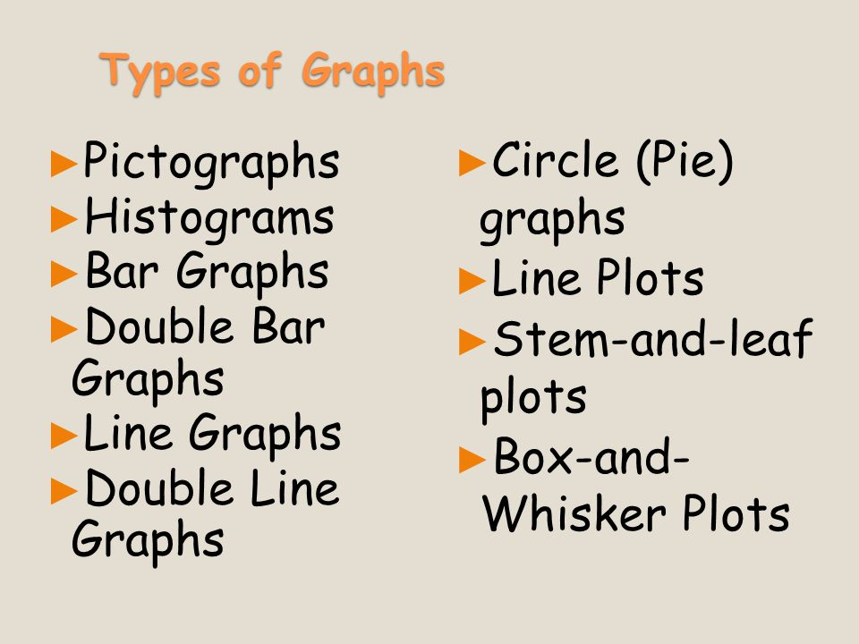 Box-and- Whisker Plots Pictographs Histograms Bar Graphs