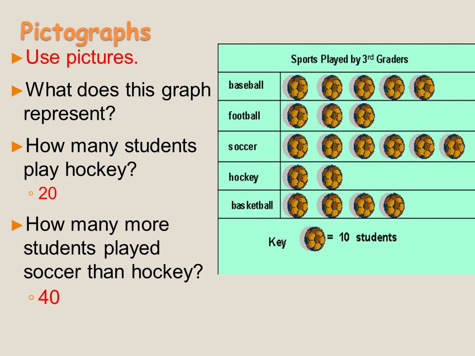 Pictographs Use pictures. What does this graph represent