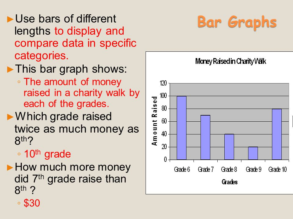Bar Graphs Use bars of different lengths to display and compare data in specific categories. This bar graph shows: