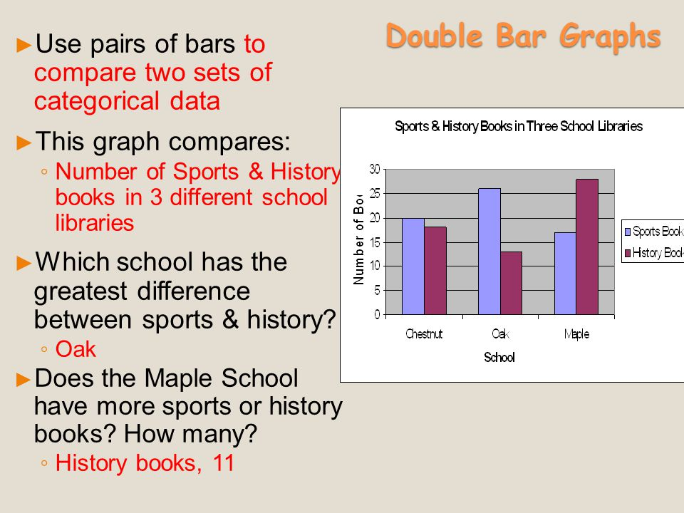 Double Bar Graphs Use pairs of bars to compare two sets of categorical data. This graph compares:
