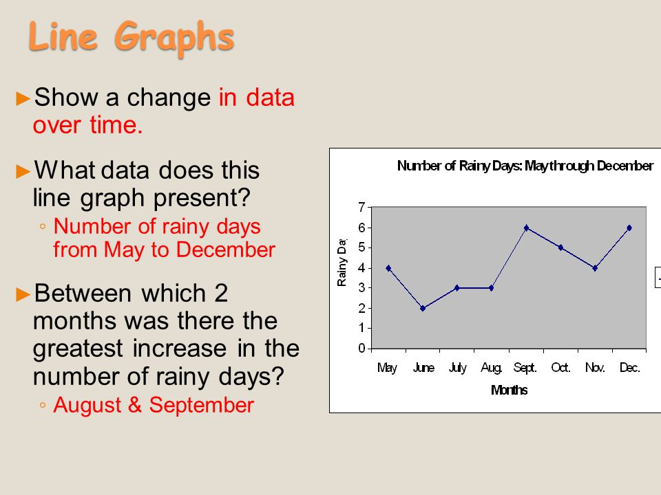 Line Graphs Show a change in data over time.