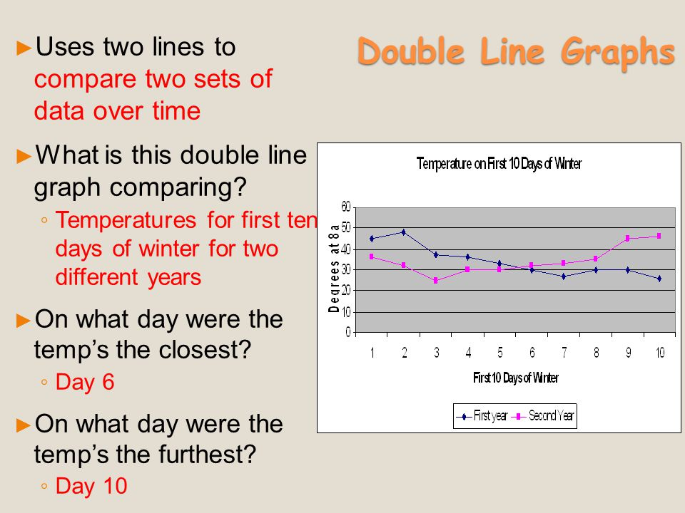 Double Line Graphs Uses two lines to compare two sets of data over time. What is this double line graph comparing