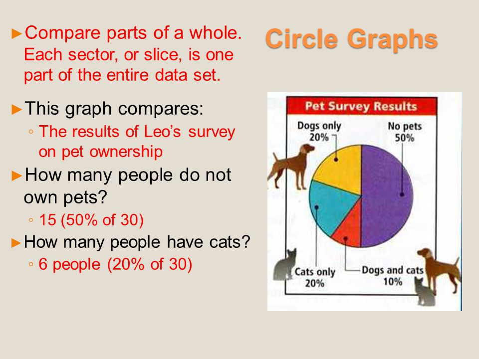 Circle Graphs Compare parts of a whole. Each sector, or slice, is one part of the entire data set.