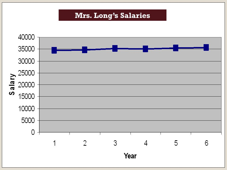 Mrs. Long's Salaries 65