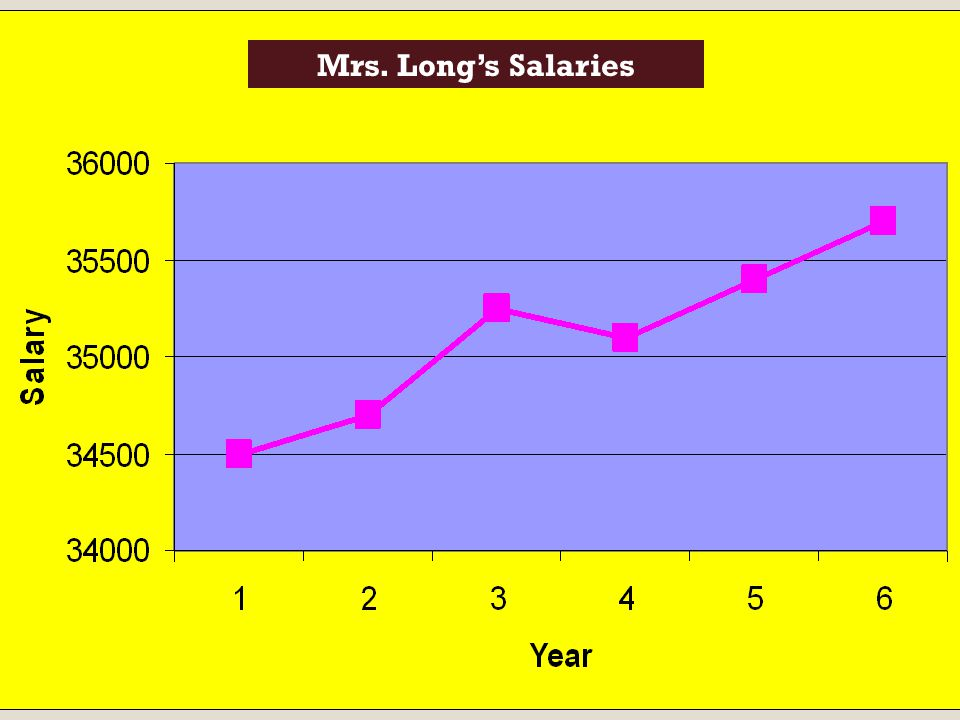 Mrs. Long's Salaries 66