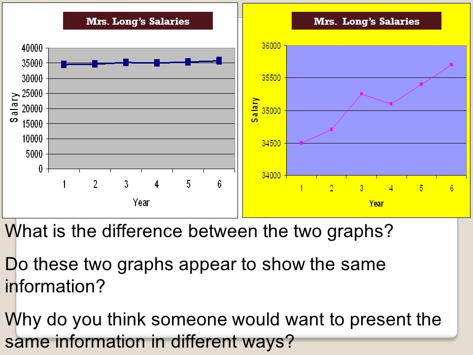 What is the difference between the two graphs