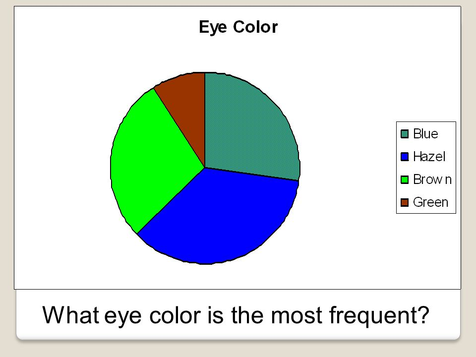 What eye color is the most frequent