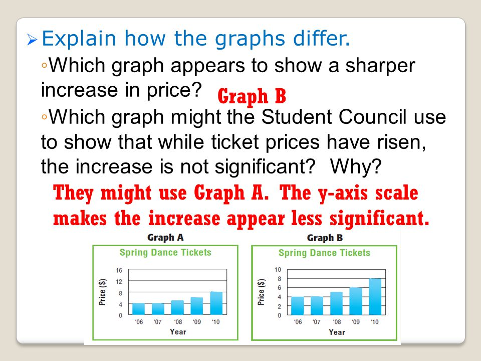 Explain how the graphs differ.