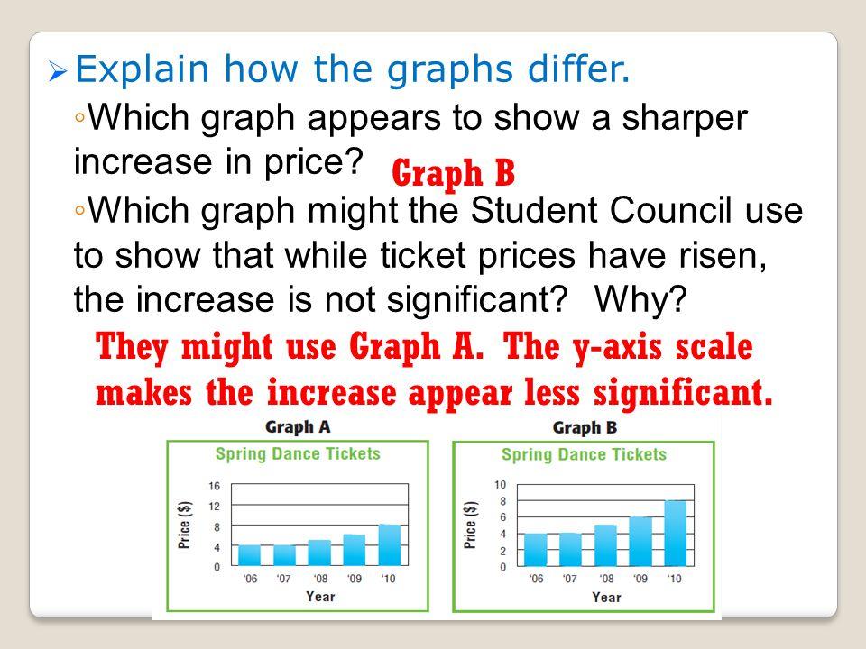 Explain how the graphs differ.