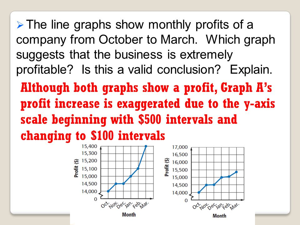 The line graphs show monthly profits of a company from October to March. Which graph suggests that the business is extremely profitable Is this a valid conclusion Explain.