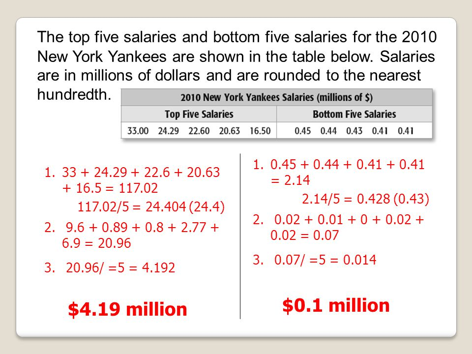 The top five salaries and bottom five salaries for the 2010 New York Yankees are shown in the table below. Salaries are in millions of dollars and are rounded to the nearest hundredth.