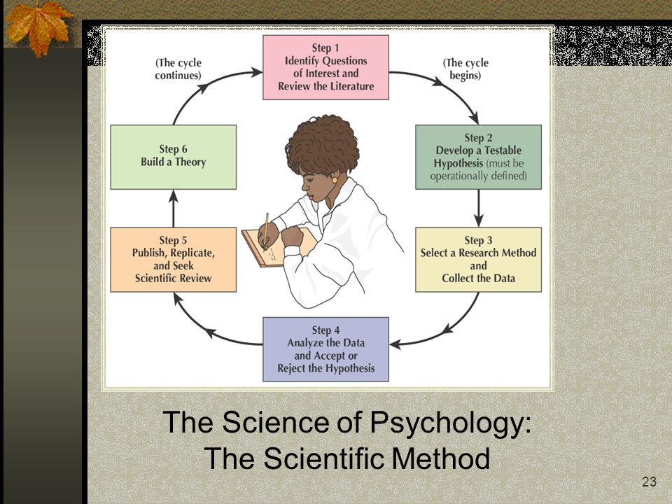 The Science of Psychology: The Scientific Method