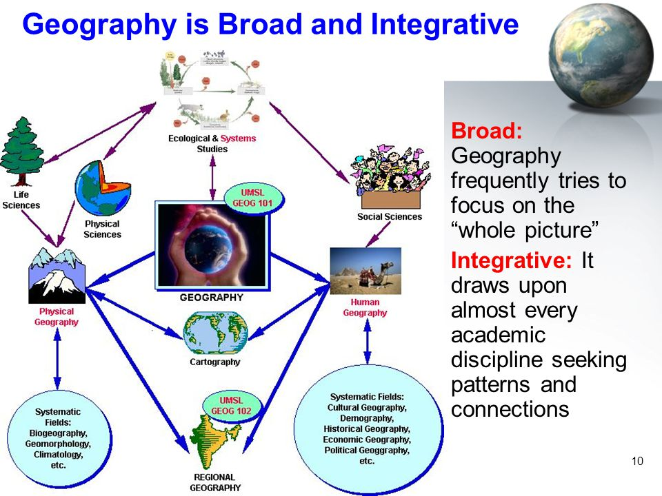 Geography is Broad and Integrative