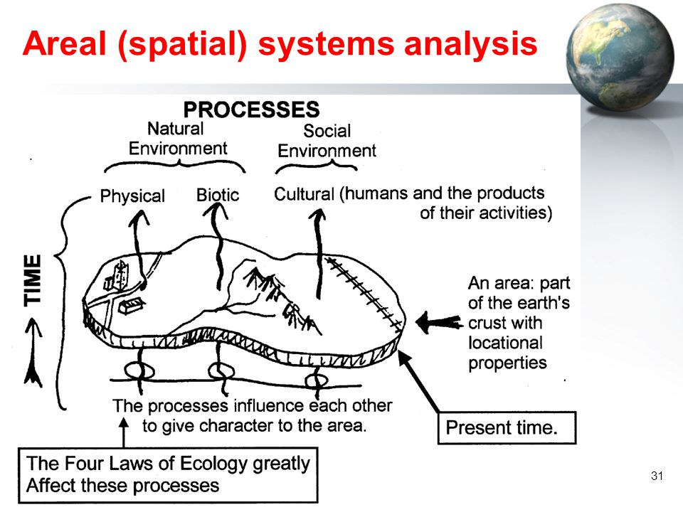 Areal (spatial) systems analysis