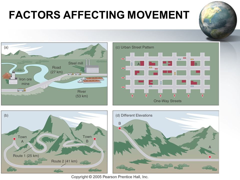 FACTORS AFFECTING MOVEMENT