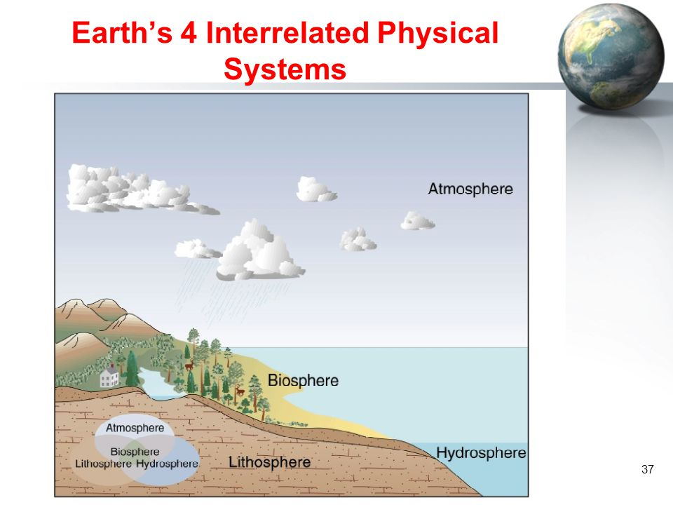 Earth's 4 Interrelated Physical Systems