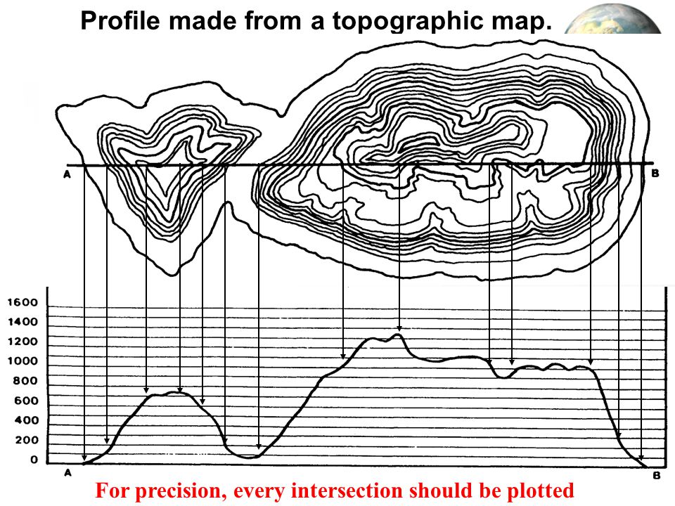 Profile made from a topographic map.