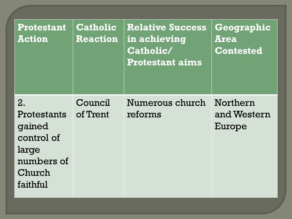Protestant Action Catholic Reaction. Relative Success in achieving Catholic/ Protestant aims. Geographic Area Contested.