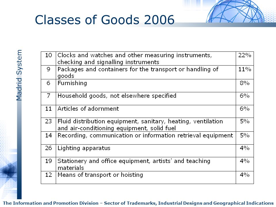 Classes of Goods 2006 The Information and Promotion Division – Sector of Trademarks, Industrial Designs and Geographical Indications.