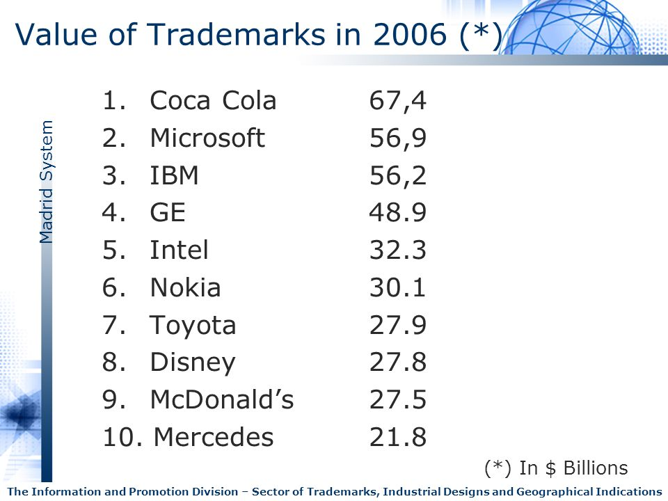 Value of Trademarks in 2006 (*)