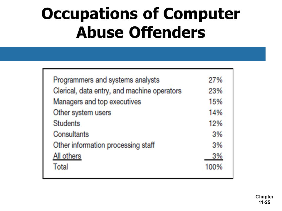 Occupations of Computer Abuse Offenders