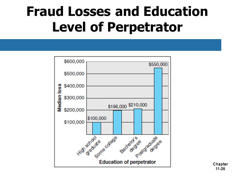 Fraud Losses and Education Level of Perpetrator