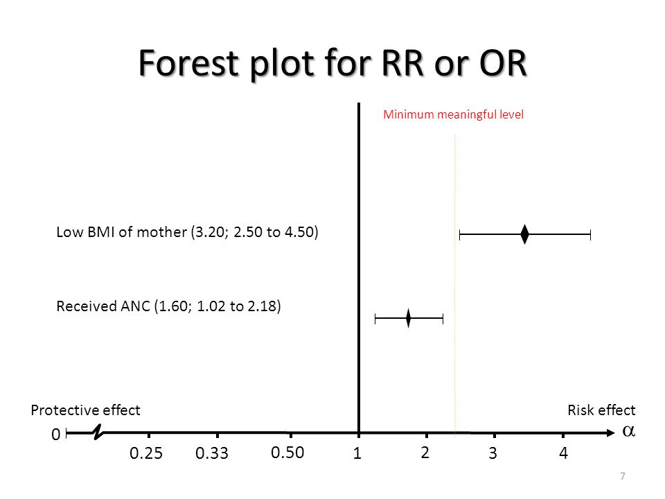 Forest plot for RR or OR  0.25 0.33 0.50 1 2 3 4