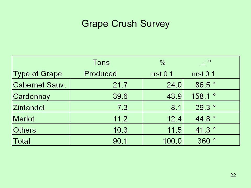 Grape Crush Survey