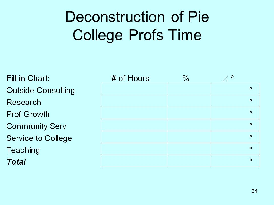 Deconstruction of Pie College Profs Time