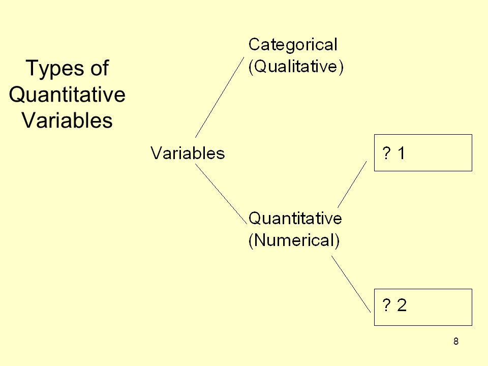 Types of Quantitative Variables