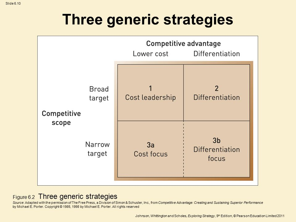 strategic groups strategic choices generic strategies Home about  strategic plan  strategic goal 1  and expand choices of care and service options strategic  quality strategies are in strategic.