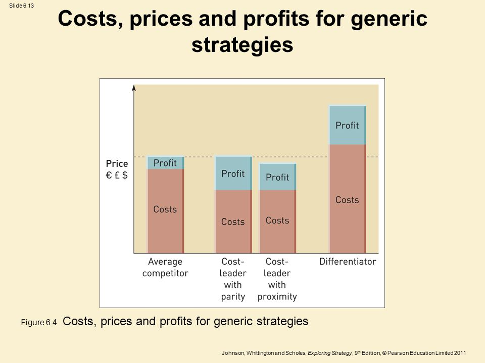 Costs, prices and profits for generic strategies
