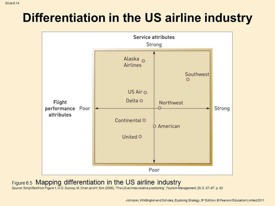 Differentiation in the US airline industry