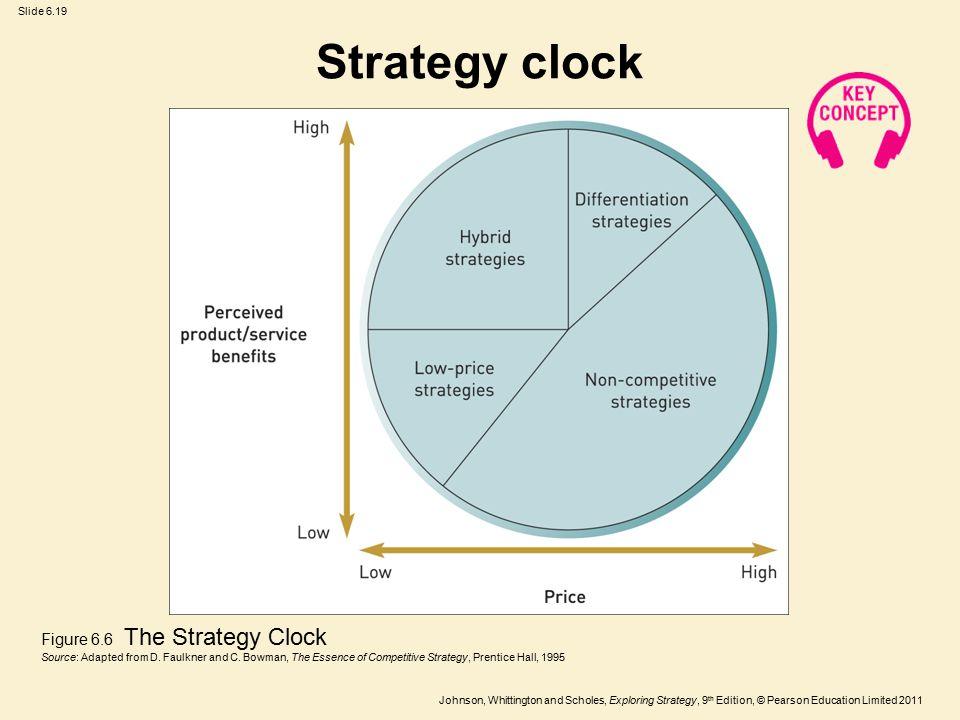 Strategy clock Figure 6.6 The Strategy Clock