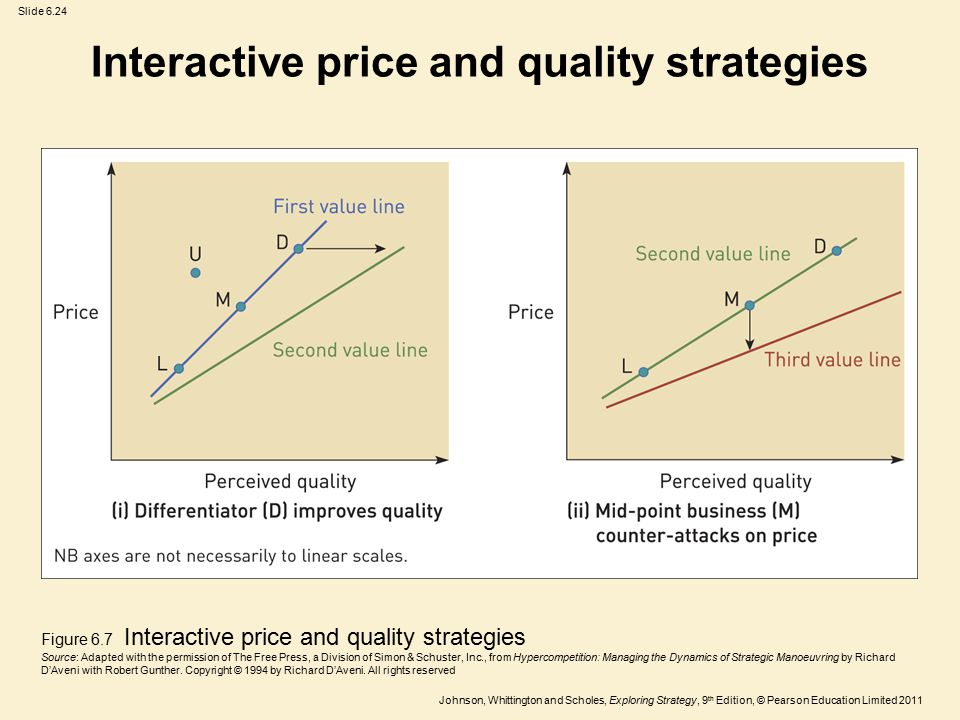Interactive price and quality strategies