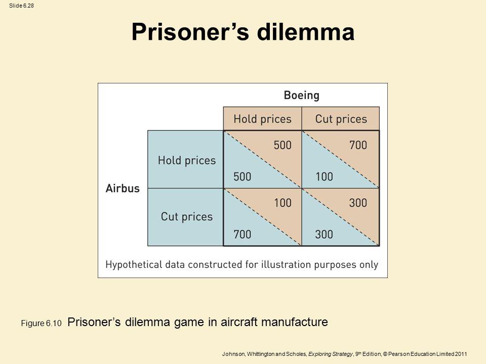 Prisoner's dilemma Figure 6.10 Prisoner's dilemma game in aircraft manufacture
