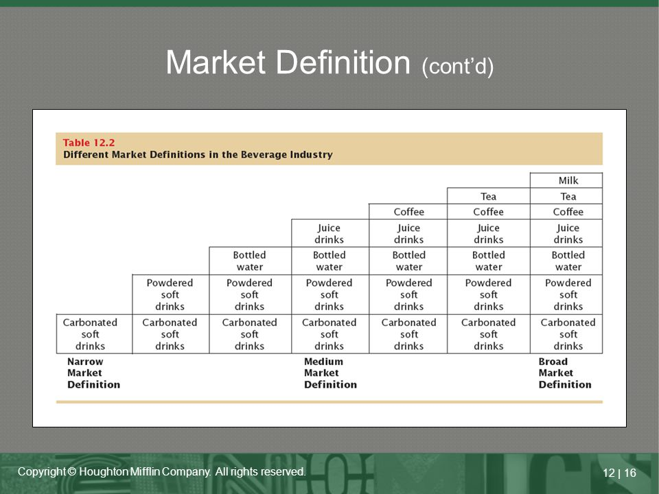 Market Definition (cont'd)