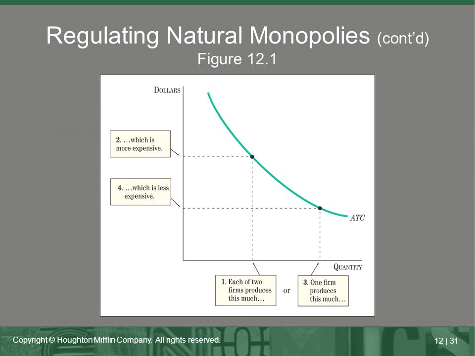 Regulating Natural Monopolies (cont'd) Figure 12.1