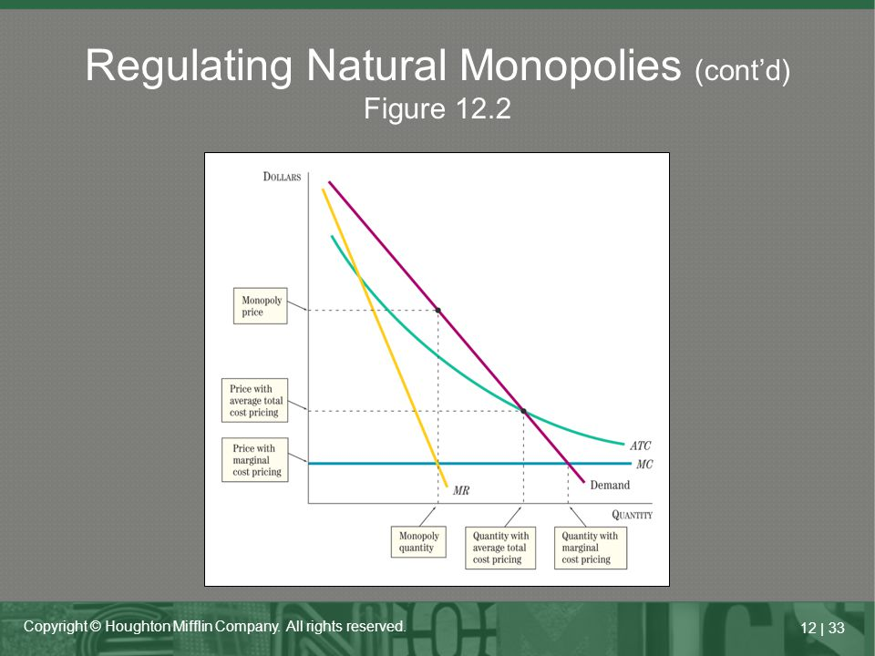Regulating Natural Monopolies (cont'd) Figure 12.2