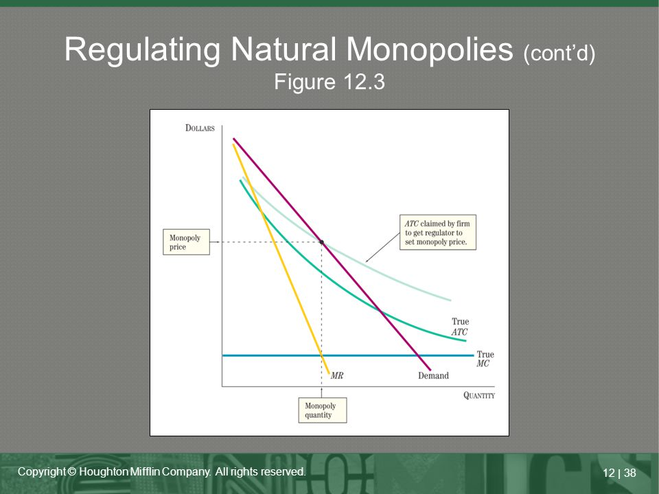 Regulating Natural Monopolies (cont'd) Figure 12.3