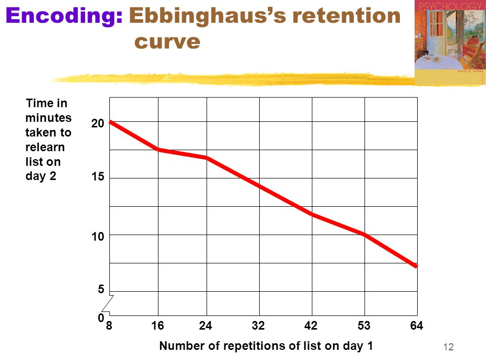 Encoding: Ebbinghaus's retention curve