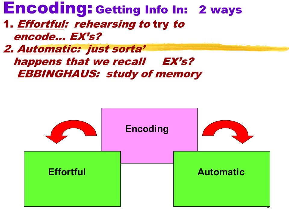 Encoding: Getting Info In: 2 ways 1