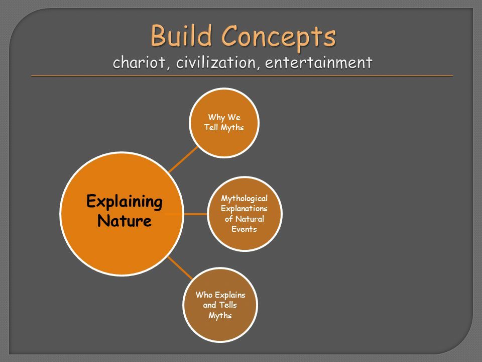 Build Concepts chariot, civilization, entertainment
