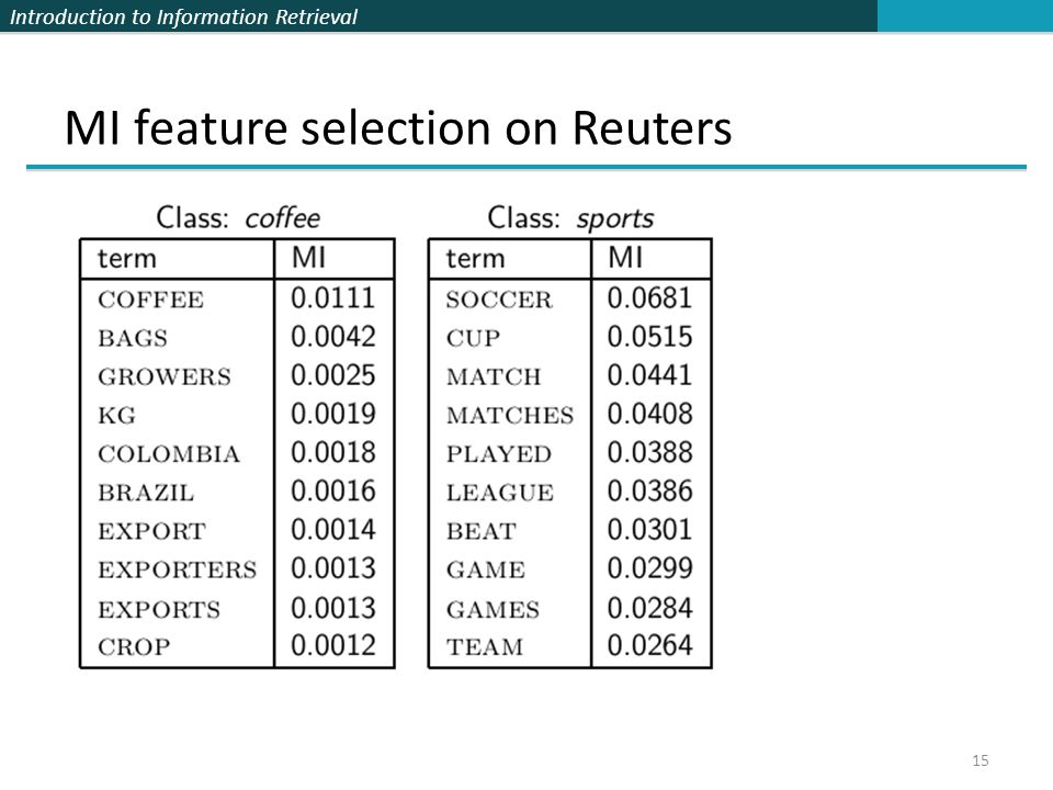 MI feature selection on Reuters