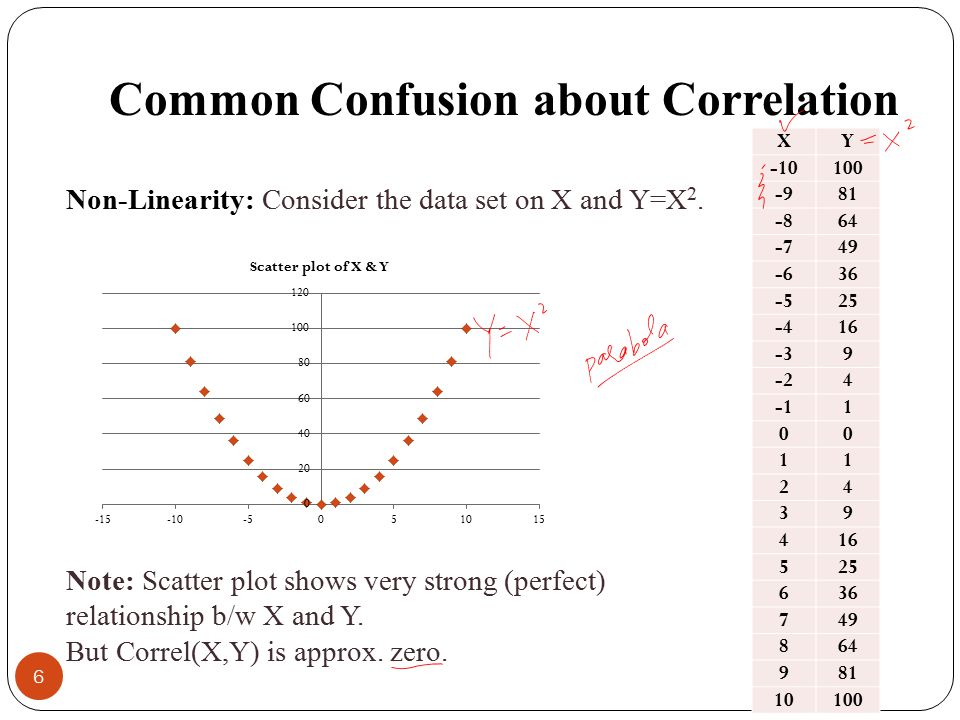 Common Confusion about Correlation