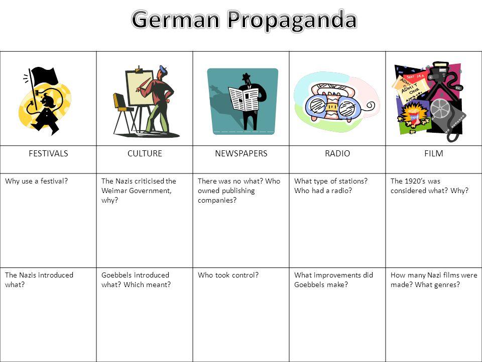 German Propaganda FESTIVALS CULTURE NEWSPAPERS RADIO FILM