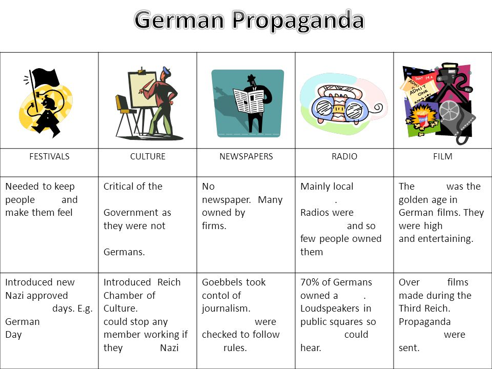 German Propaganda FESTIVALS. CULTURE. NEWSPAPERS. RADIO. FILM. Needed to keep people loyal and make them feel important.