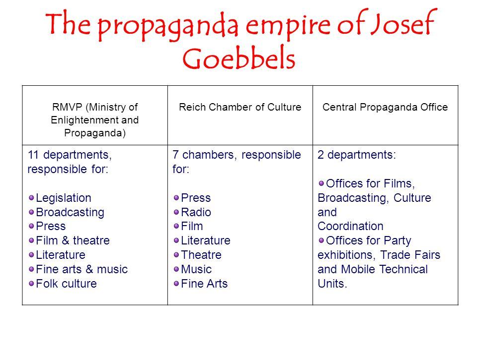 The propaganda empire of Josef Goebbels